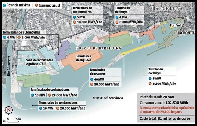 Puerto de Barcelona - Electrificacion muelles - SKSKRP