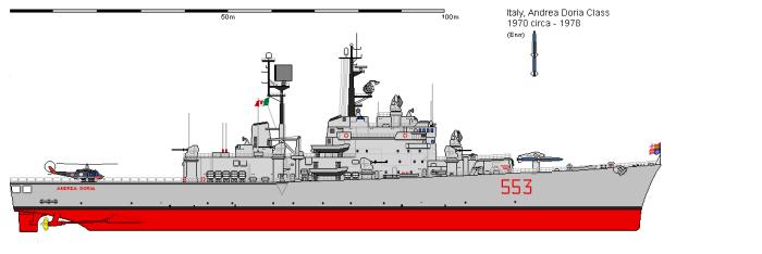 Andrea Doria perfil